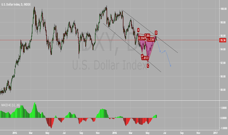 DXY: short