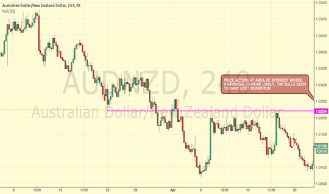 AUDNZD: AUDNZD PRICE AT RESISTANCE, POSSIBLE REVERSAL