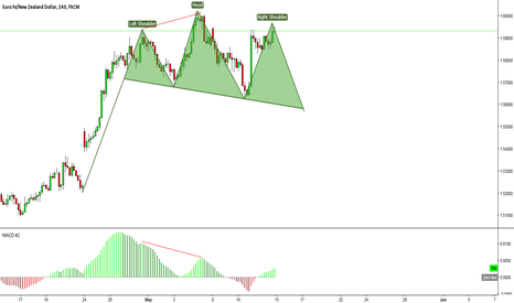 EURNZD: Keep watch. Head and Shoulders Pattern on the EURNZD