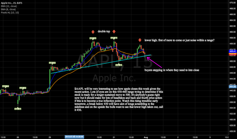 AAPL: actions heating up at a critical inflection point, bet or wait?