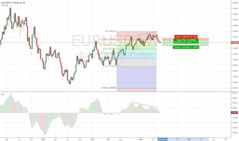 EURUSD: Divergence on EURUSD W1