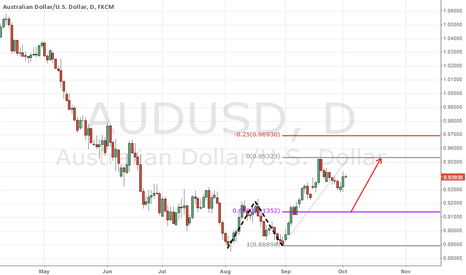 AUDUSD: aud.freemoney