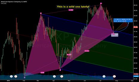 AXP: AXP mild bounce, sell calls, or bull put spread