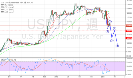 USDJPY: ドル円思った以上に弱いですね!