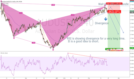 AUDUSD: AUDUSD 4Hr Divergence for very long time