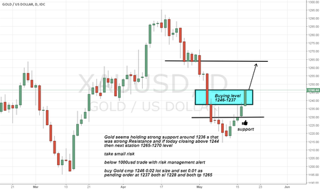 XAUUSD: Gold long advice on strong support holding