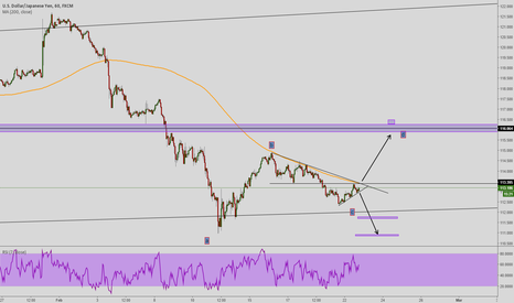 USDJPY: POSSIBLE USDJPY SETUPS