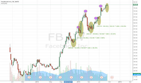 FB: 20% Upside Opportunity