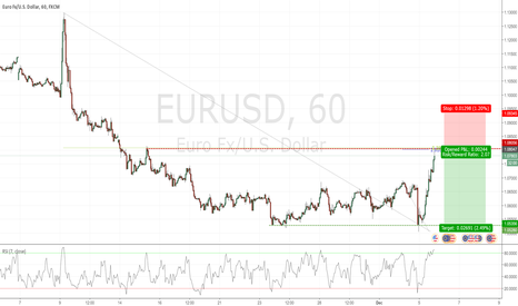 EURUSD: Potential Structure Short in EURUSD