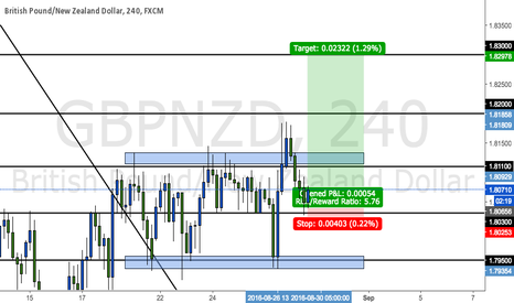 GBPNZD: GBPNZD 4hr long