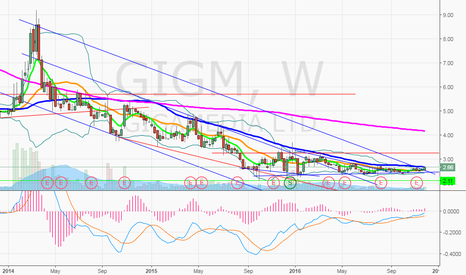 GIGM: $GIGM Primed and ready weekly