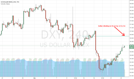 DXY: USDX prediction for the next 7 days