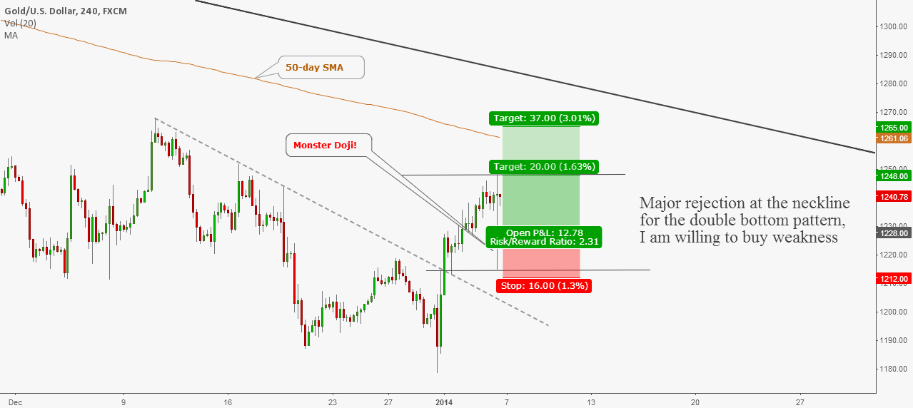 Gold: Monster doji Hints Renewed Demand