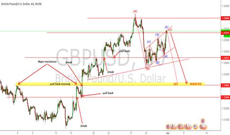 GBPUSD: GBPUSD waves pullbacks targets ?