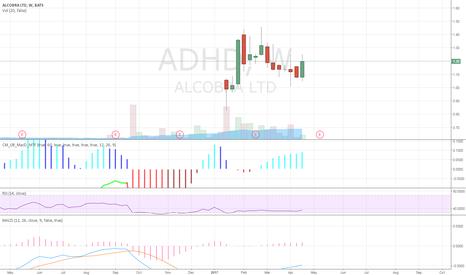 ADHD: I believe ADHD is a buy
