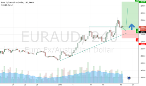 EURAUD: EURAUD 700 pip Long Opportunity