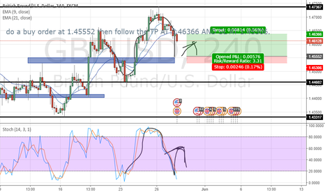 GBPUSD: A 4 HOUR OUTLOOK ON A BULLISH CABLE