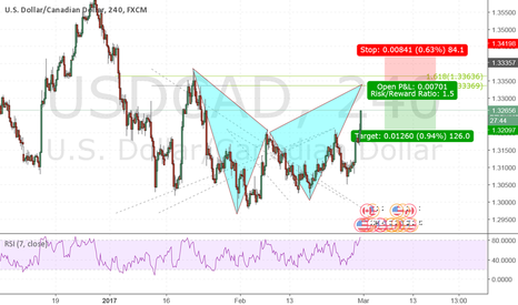 USDCAD: Potential Bat Pattern at USDCAD