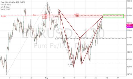 EURUSD: Bearish Bat EUR/USD 2h
