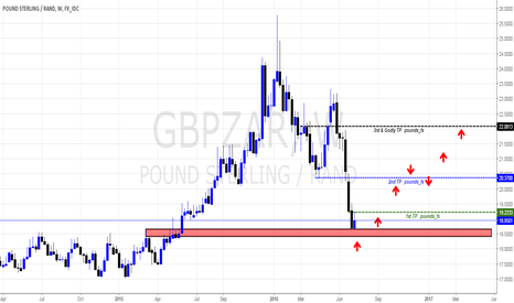 GBPZAR: CABLE RAND