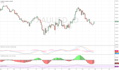 XAUUSD: LONG BULLISH IN GOLD!
