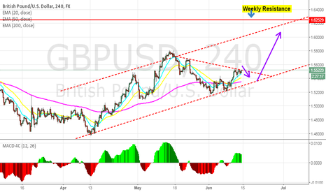 GBPUSD: Uptrend of GBPUSD to continue to reach Weekly Resistance?