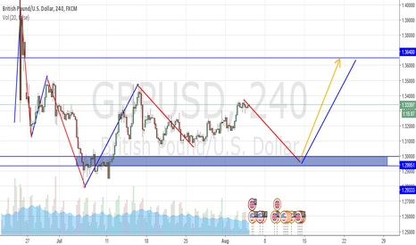 GBPUSD: GBP USD - is going to hit stops before going up