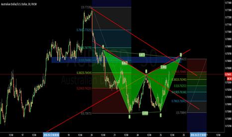 AUDUSD: AUDUSD Confluence 30 Min chart
