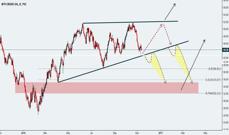 USOIL: see you chart