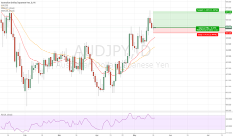 AUDJPY: Good time for AUDJPY Long?
