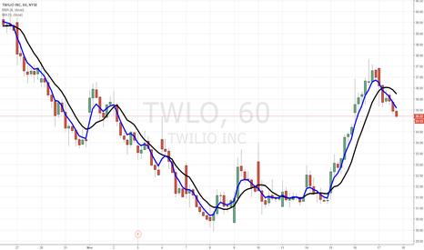 TWLO: $TWLO pullback.