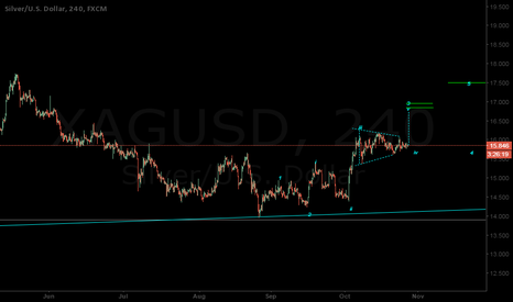 XAGUSD: Silver Potential Spike to $16.83-16.95