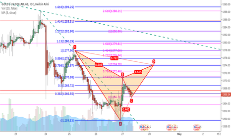 XAUUSD: Bearish Gartley forming on XAUUSD 1H TF ?