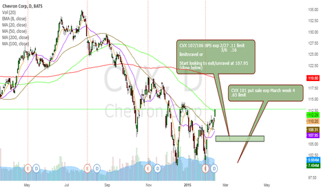 CVX: CVX Bull Put Spread and or sell puts