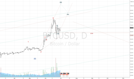 BTCUSD: Some optimistic  drawing