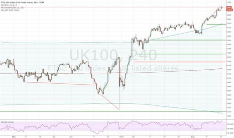 UK100: FTSE 100 Medium Term Short: Divergence, BB, Missed Pivots