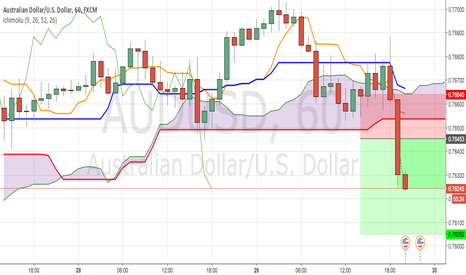AUDUSD: SHORT from half of the big candle