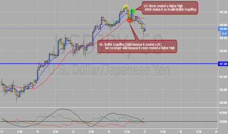 USDJPY: Bearish Trend?