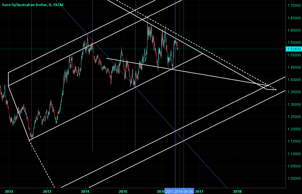 EURAUD - Fading Up Trend - Big View