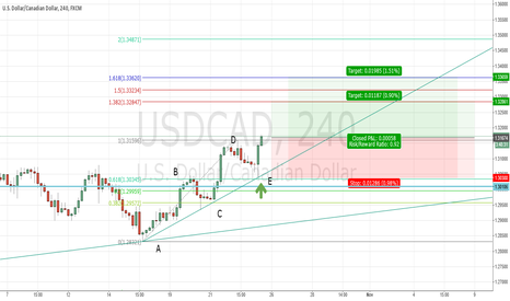 USDCAD: USDCAD where situation is even better