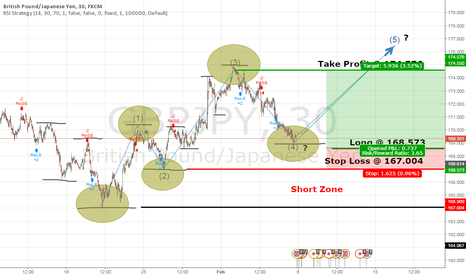 GBPJPY: GBP/JPY 30m possible Elliot 12345