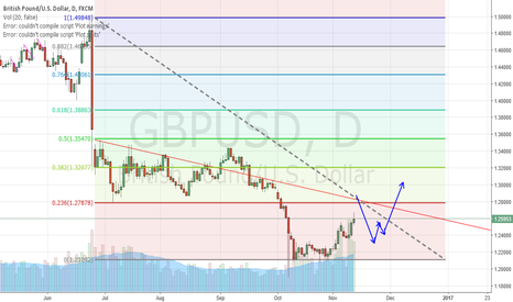 GBPUSD: GBPUSD  next moveme