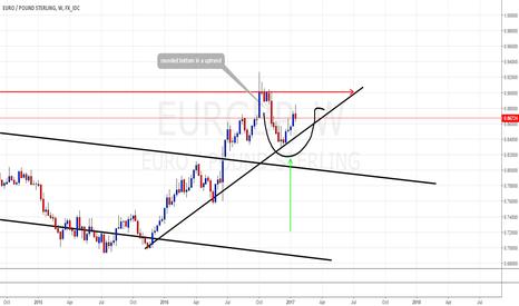 EURGBP: eurgbp weekly update