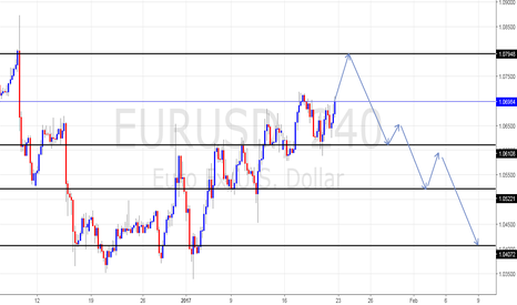 EURUSD: Bearish order block