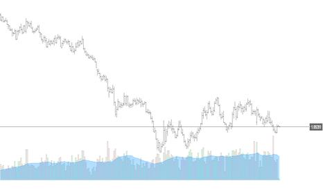 EURUSD: Over $1 Million, 6 Days on TradingView Demo