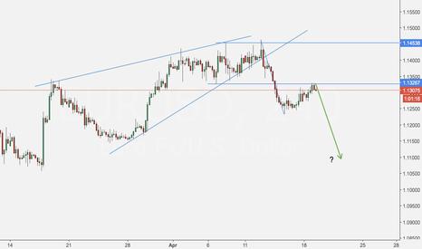 EURUSD: $EURUSD #EURUSD selling opportunity