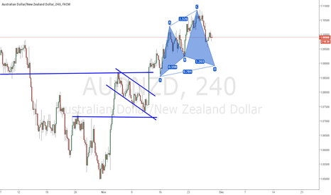 AUDNZD: AUDNZD : POTENTIAL CYPHER + IN LINE WITH MAJOR TREND #LONG