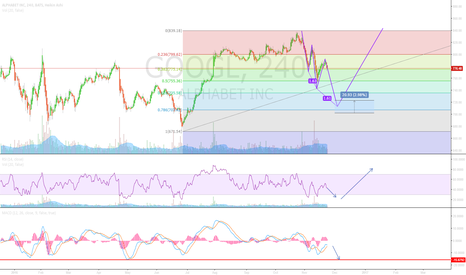 GOOGL: Google potential buy area on pullback