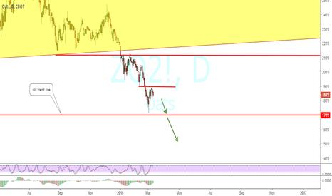 ZO2!: bearish