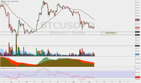 BTCUSD: Seeing an opportunity to Buy